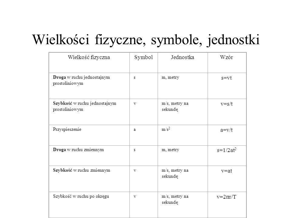 Wielkości fizyczne, symbole, jednostki Wielkość fizycznaSymbolJednostkaWzór Droga w ruchu jednostajnym prostoliniowym sm, metry s=vt Szybkość w ruchu