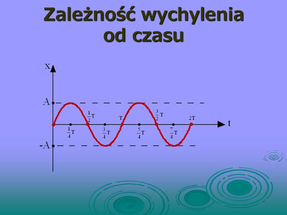 Graficzny opis ruchu harmonicznego