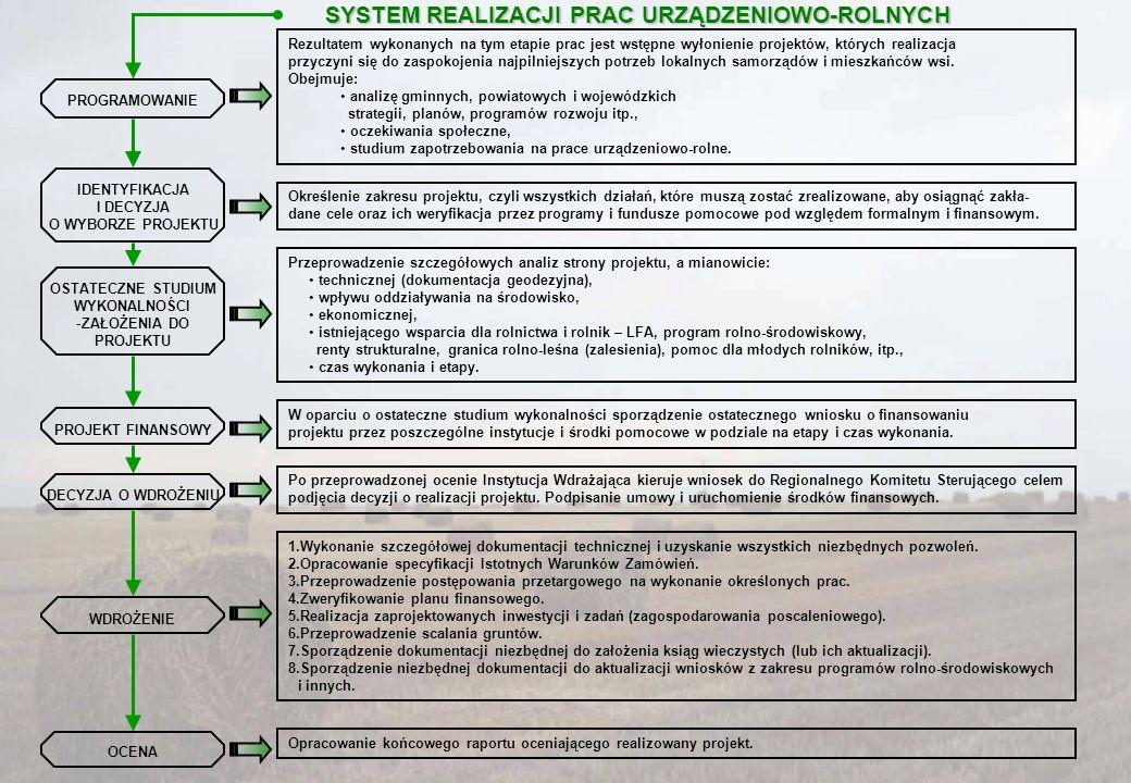 SYSTEM REALIZACJI PRAC URZĄDZENIOWO-ROLNYCH PROGRAMOWANIE IDENTYFIKACJA I DECYZJA O WYBORZE PROJEKTU OSTATECZNE STUDIUM WYKONALNOŚCI -ZAŁOŻENIA DO PRO