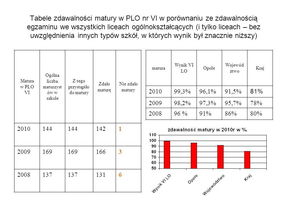 Tabele zdawalności matury w PLO nr VI w porównaniu ze zdawalnością egzaminu we wszystkich liceach ogólnokształcących (i tylko liceach – bez uwzględnie
