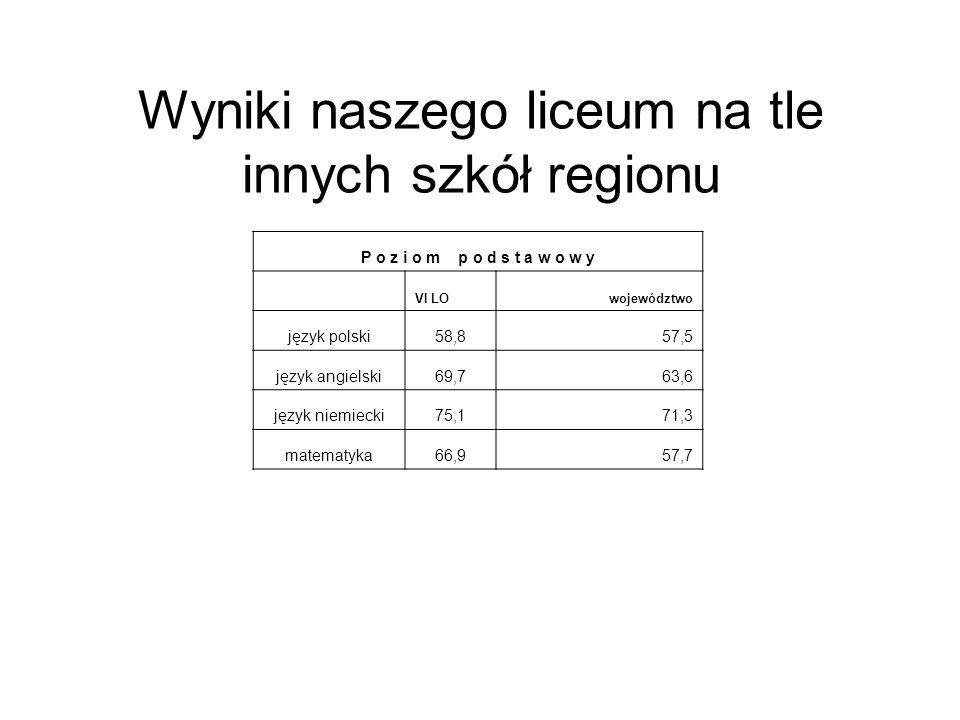 Wyniki naszego liceum na tle innych szkół regionu P o z i o m p o d s t a w o w y VI LOwojewództwo język polski58,857,5 język angielski69,763,6 język
