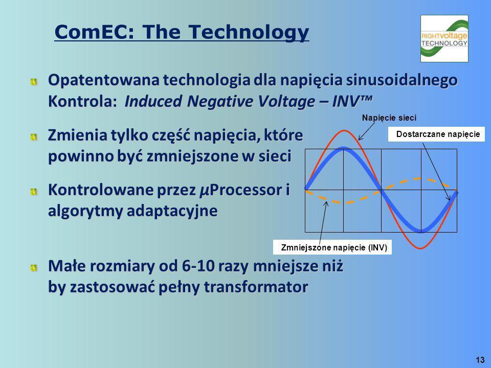 Opatentowana technologia dla napięcia sinusoidalnego Kontrola: Induced Negative Voltage – INV Zmienia tylko część napięcia, które powinno być zmniejszone w sieci Kontrolowane przez µProcessor i algorytmy adaptacyjne Małe rozmiary od 6-10 razy mniejsze niż by zastosować pełny transformator 13 Napięcie sieci Zmniejszone napięcie (INV) Dostarczane napięcie
