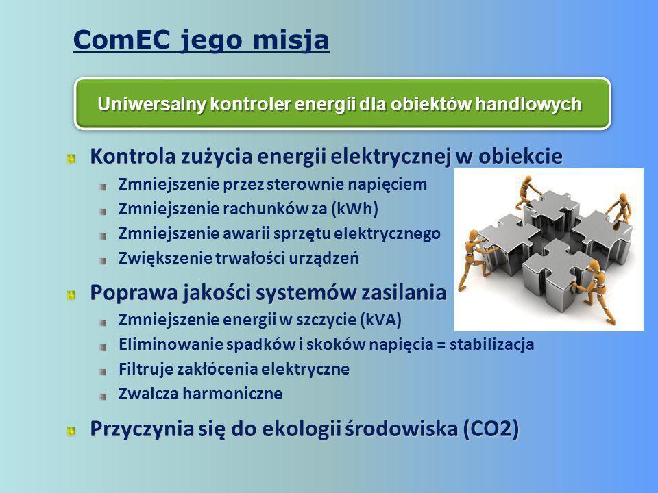 Kontrola zużycia energii elektrycznej w obiekcie Zmniejszenie przez sterownie napięciem Zmniejszenie rachunków za (kWh) Zmniejszenie awarii sprzętu elektrycznego Zwiększenie trwałości urządzeń Poprawa jakości systemów zasilania Zmniejszenie energii w szczycie (kVA) Eliminowanie spadków i skoków napięcia = stabilizacja Filtruje zakłócenia elektryczne Zwalcza harmoniczne Przyczynia się do ekologii środowiska (CO2) Uniwersalny kontroler energii dla obiektów handlowych