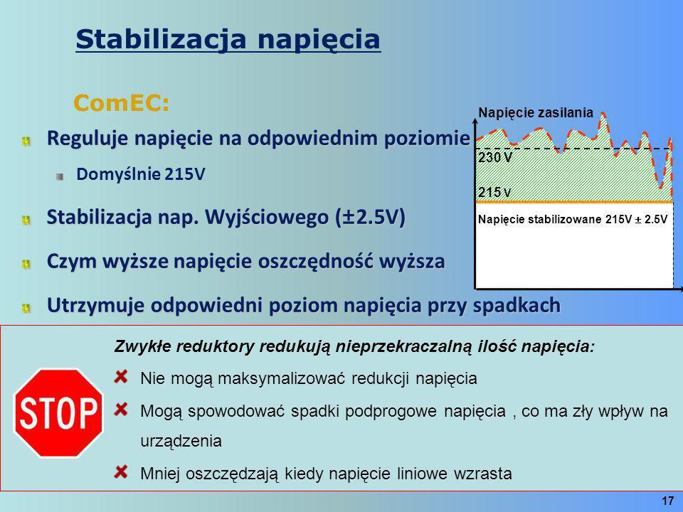 Reguluje napięcie na odpowiednim poziomie Domyślnie 215V Stabilizacja nap. Wyjściowego (±2.5V) Czym wyższe napięcie oszczędność wyższa Utrzymuje odpow