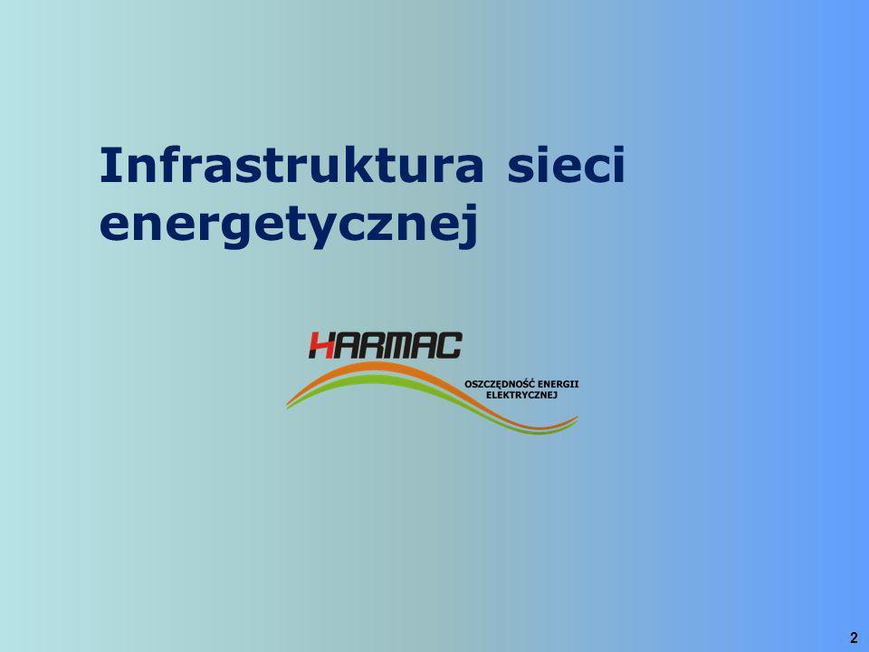 3 Rosnący popyt na energię elektryczną Odległość od transformatora Jakość energii i infrastruktura Napięcie sieci +/- 10% Wzrost napięcia na stacji Przeszłość 220V Dzisiaj 230V i więcej Większość urządzenia dobrze pracuje przy napięciu 220 +/- 10% Przyczyny i skutki Przyczyny i skutki