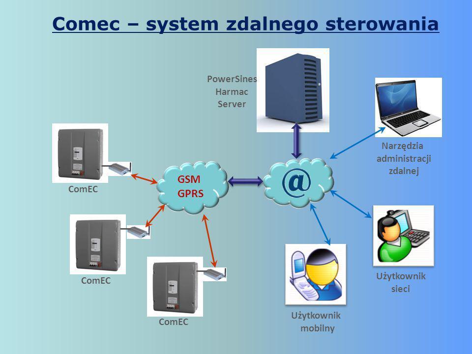 GSM GPRS ComEC PowerSines Harmac Server Narzędzia administracji zdalnej Użytkownik sieci Użytkownik mobilny ComEC