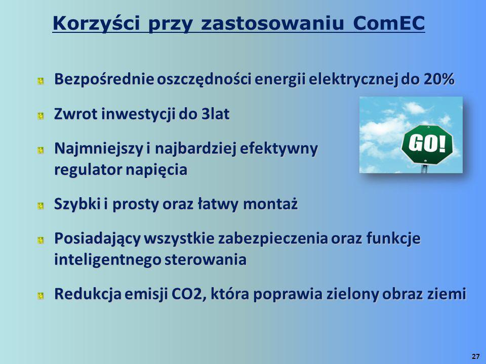 Bezpośrednie oszczędności energii elektrycznej do 20% Zwrot inwestycji do 3lat Najmniejszy i najbardziej efektywny regulator napięcia Szybki i prosty oraz łatwy montaż Posiadający wszystkie zabezpieczenia oraz funkcje inteligentnego sterowania Redukcja emisji CO2, która poprawia zielony obraz ziemi 27
