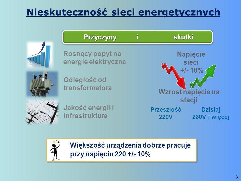 3 Rosnący popyt na energię elektryczną Odległość od transformatora Jakość energii i infrastruktura Napięcie sieci +/- 10% Wzrost napięcia na stacji Pr