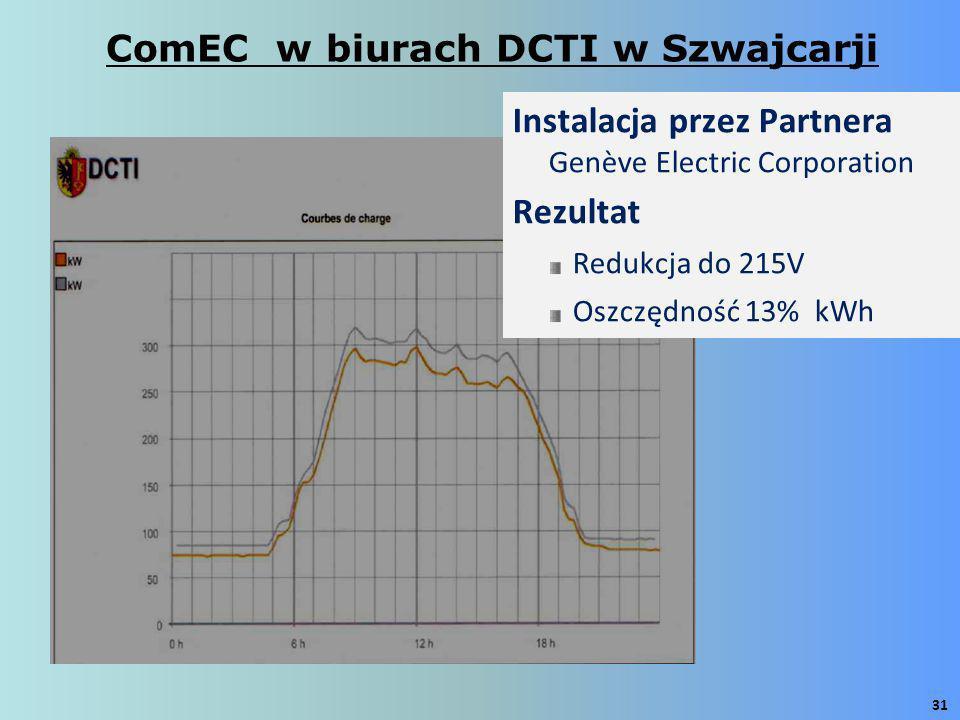31 Instalacja przez Partnera Genève Electric Corporation Rezultat Redukcja do 215V Oszczędność 13% kWh