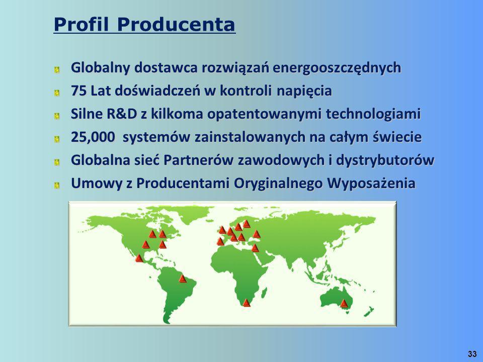 Globalny dostawca rozwiązań energooszczędnych 75 Lat doświadczeń w kontroli napięcia Silne R&D z kilkoma opatentowanymi technologiami 25,000 systemów