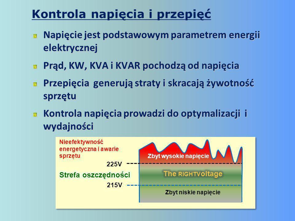 Napięcie jest podstawowym parametrem energii elektrycznej Prąd, KW, KVA i KVAR pochodzą od napięcia Przepięcia generują straty i skracają żywotność sprzętu Kontrola napięcia prowadzi do optymalizacji i wydajności 225V 215V Zbyt wysokie napięcie Zbyt niskie napięcie Nieefektywność energetyczna i awarie sprzętu