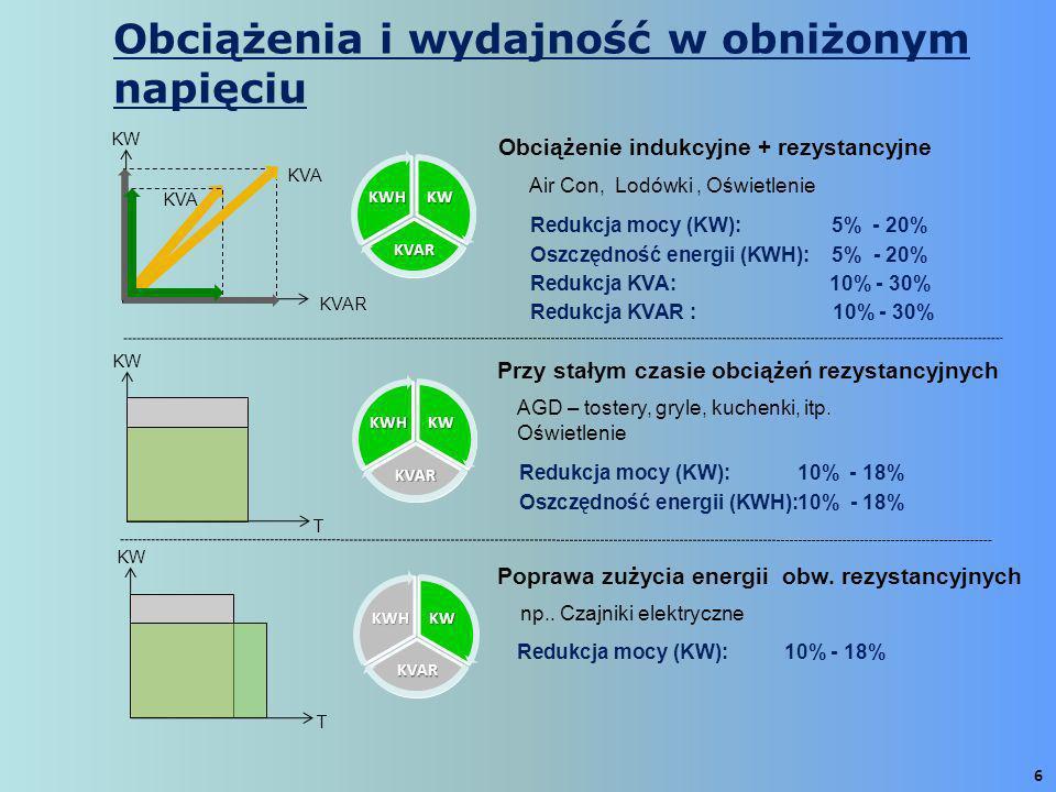 6 AGD – tostery, gryle, kuchenki, itp. Oświetlenie Przy stałym czasie obciążeń rezystancyjnych Redukcja mocy (KW): 10% - 18% Oszczędność energii (KWH)