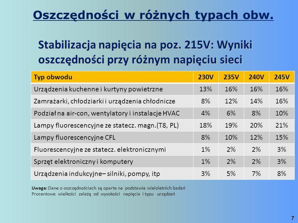 7 Stabilizacja napięcia na poz. 215V: Wyniki oszczędności przy różnym napięciu sieci Typ obwodu230V235V240V245V Urządzenia kuchenne i kurtyny powietrz