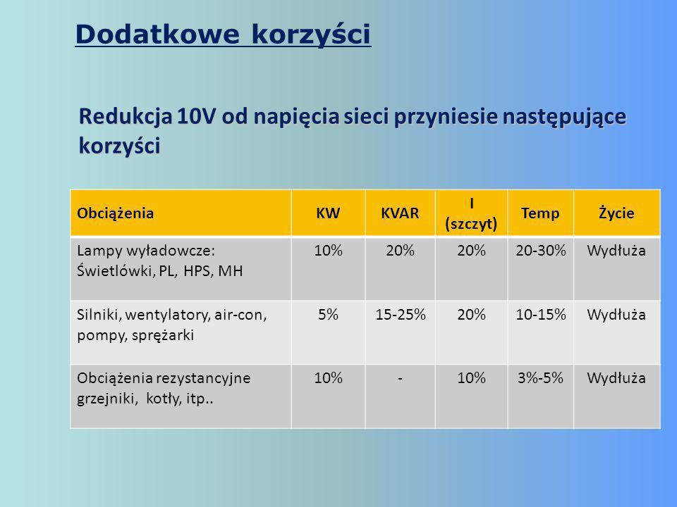 ObciążeniaKWKVAR I (szczyt) TempŻycie Lampy wyładowcze: Świetlówki, PL, HPS, MH 10%20% 20-30%Wydłuża Silniki, wentylatory, air-con, pompy, sprężarki 5%15-25%20%10-15%Wydłuża Obciążenia rezystancyjne grzejniki, kotły, itp..