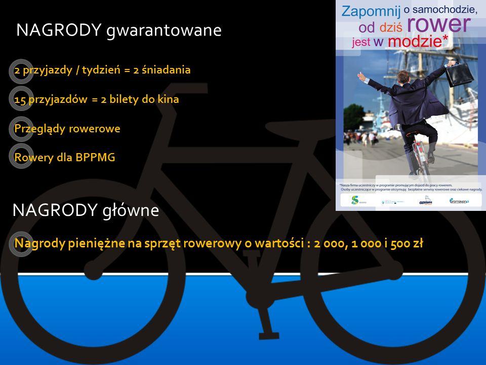 NAGRODY gwarantowane NAGRODY główne 2 przyjazdy / tydzień = 2 śniadania 15 przyjazdów = 2 bilety do kina Przeglądy rowerowe Rowery dla BPPMG Nagrody p