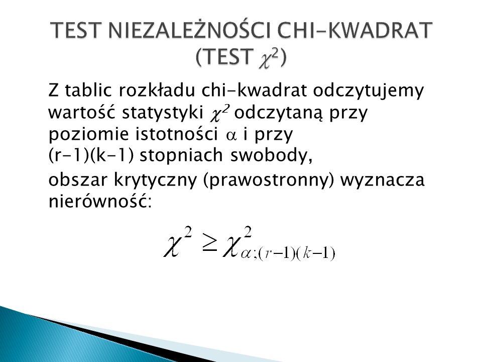 Z tablic rozkładu chi-kwadrat odczytujemy wartość statystyki 2 odczytaną przy poziomie istotności i przy (r-1)(k-1) stopniach swobody, obszar krytyczn