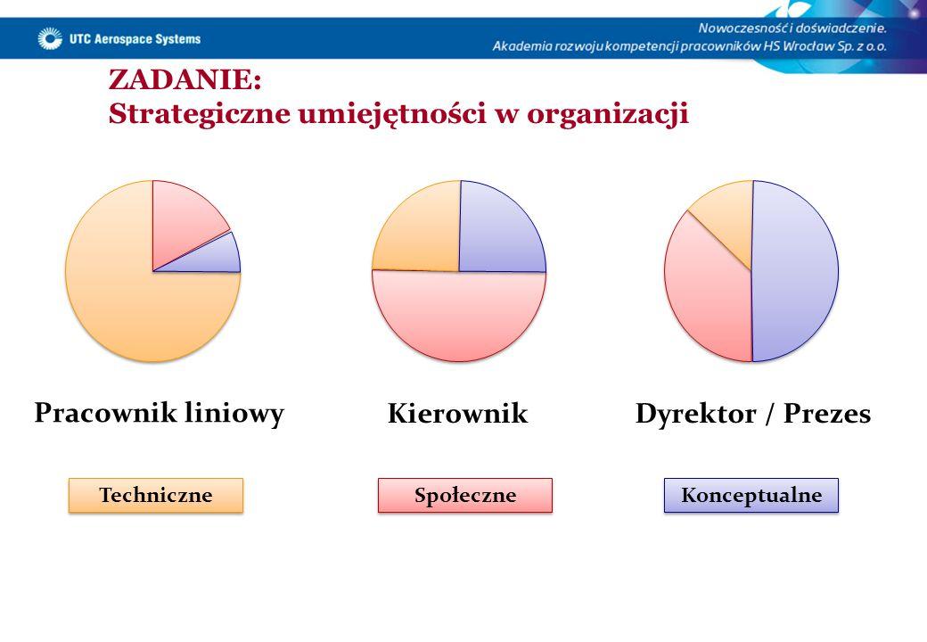 ZADANIE: Strategiczne umiejętności w organizacji Pracownik liniowy KierownikDyrektor / Prezes Techniczne Społeczne Konceptualne