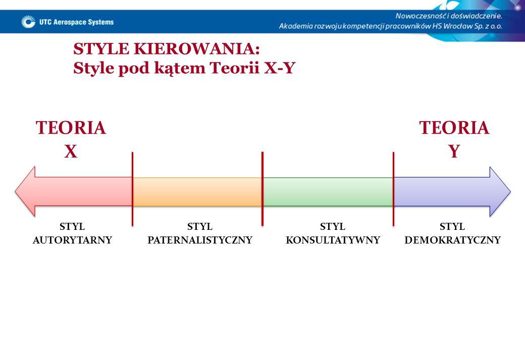 STYLE KIEROWANIA: Style pod kątem Teorii X-Y STYL AUTORYTARNY STYL PATERNALISTYCZNY STYL KONSULTATYWNY STYL DEMOKRATYCZNY TEORIA Y TEORIA X