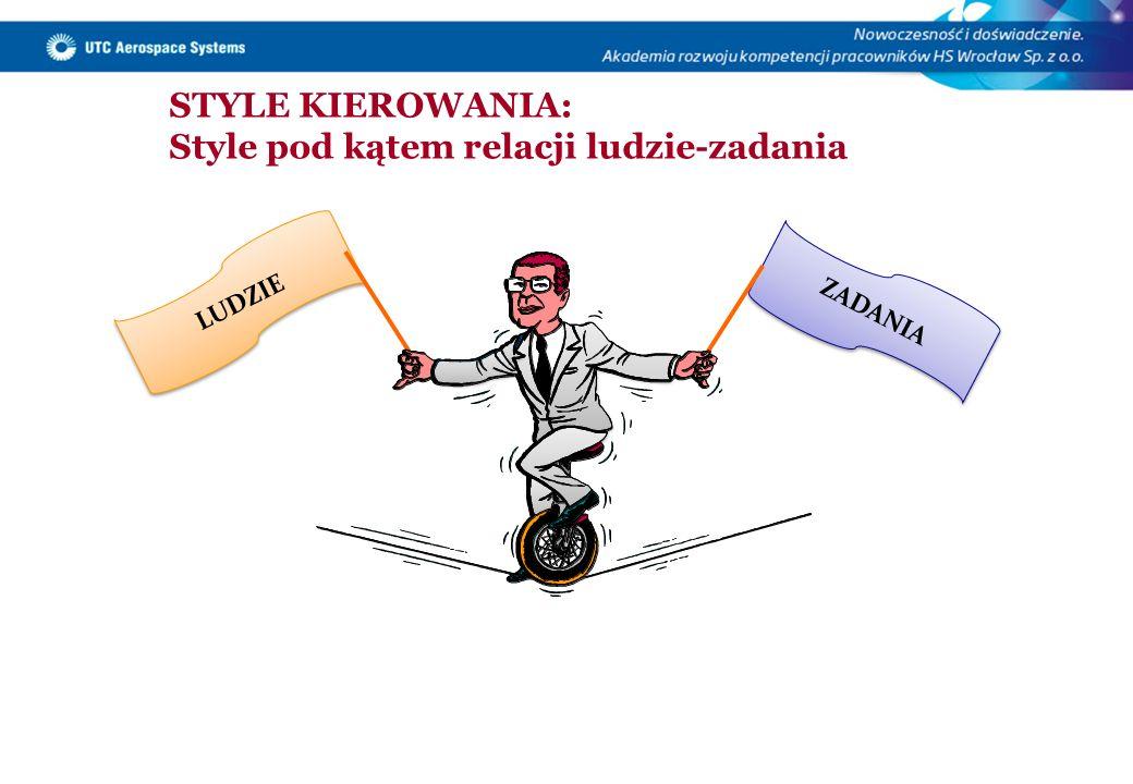 STYLE KIEROWANIA: Style pod kątem relacji ludzie-zadania ZADANIA LUDZIE