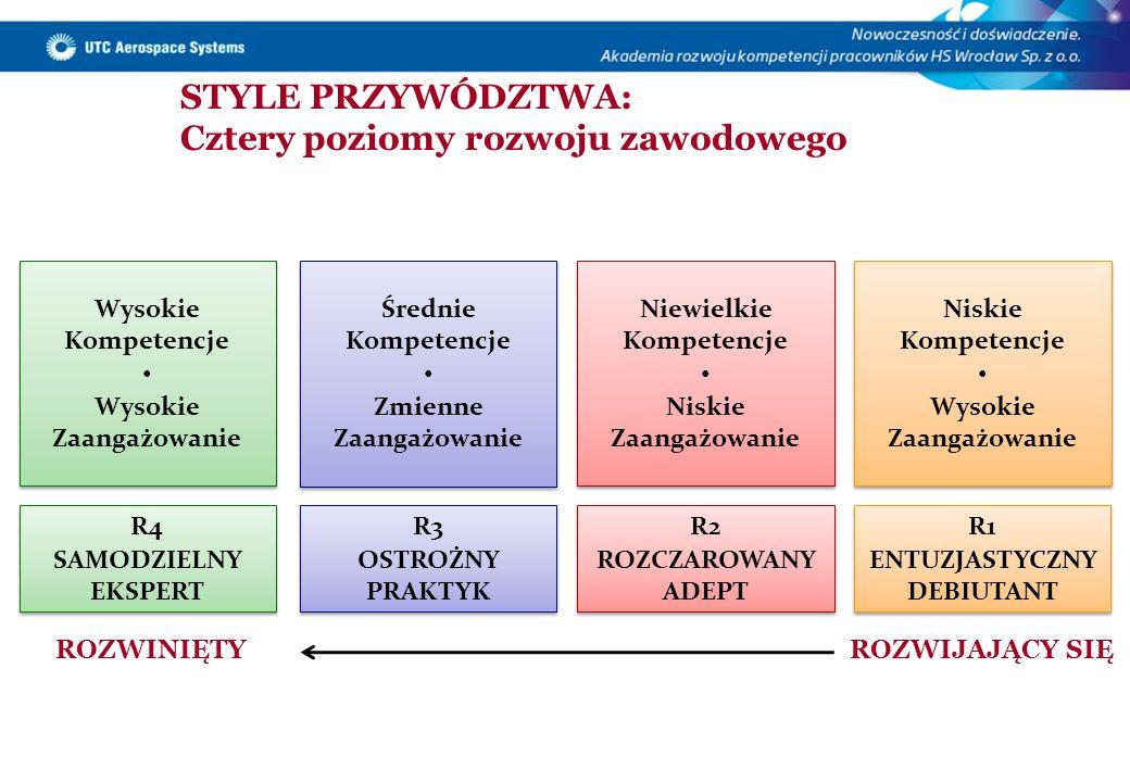 STYLE PRZYWÓDZTWA: Cztery poziomy rozwoju zawodowego Niskie Kompetencje Wysokie Zaangażowanie Niskie Kompetencje Wysokie Zaangażowanie Wysokie Kompete