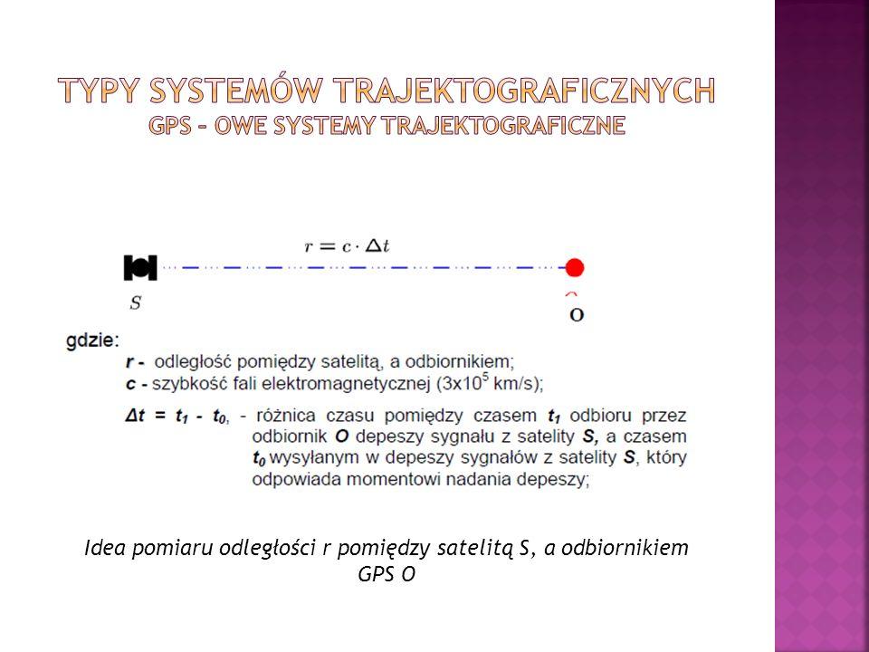 Idea pomiaru odległości r pomiędzy satelitą S, a odbiornikiem GPS O
