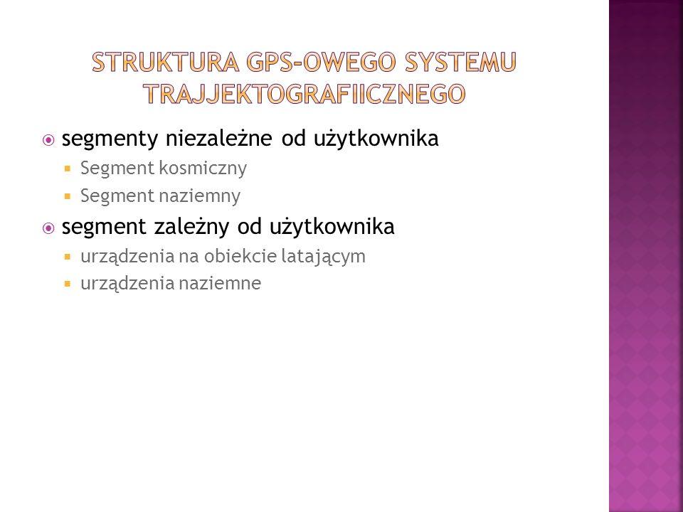 segmenty niezależne od użytkownika Segment kosmiczny Segment naziemny segment zależny od użytkownika urządzenia na obiekcie latającym urządzenia nazie
