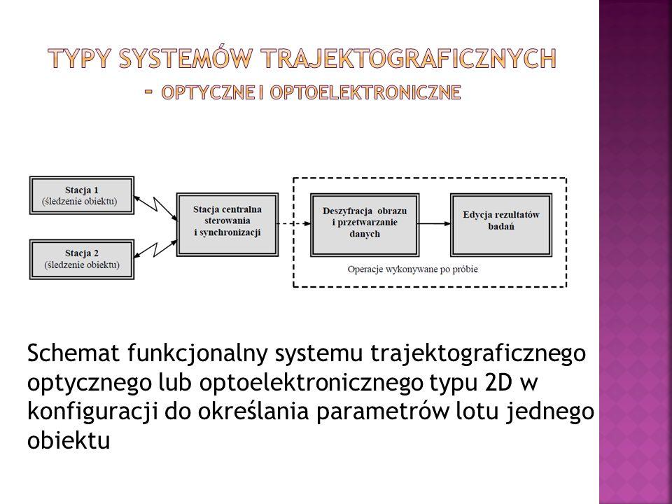 Schemat funkcjonalny systemu trajektograficznego optycznego lub optoelektronicznego typu 2D w konfiguracji do określania parametrów lotu jednego obiek