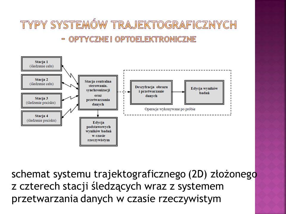 schemat systemu trajektograficznego (2D) złożonego z czterech stacji śledzących wraz z systemem przetwarzania danych w czasie rzeczywistym