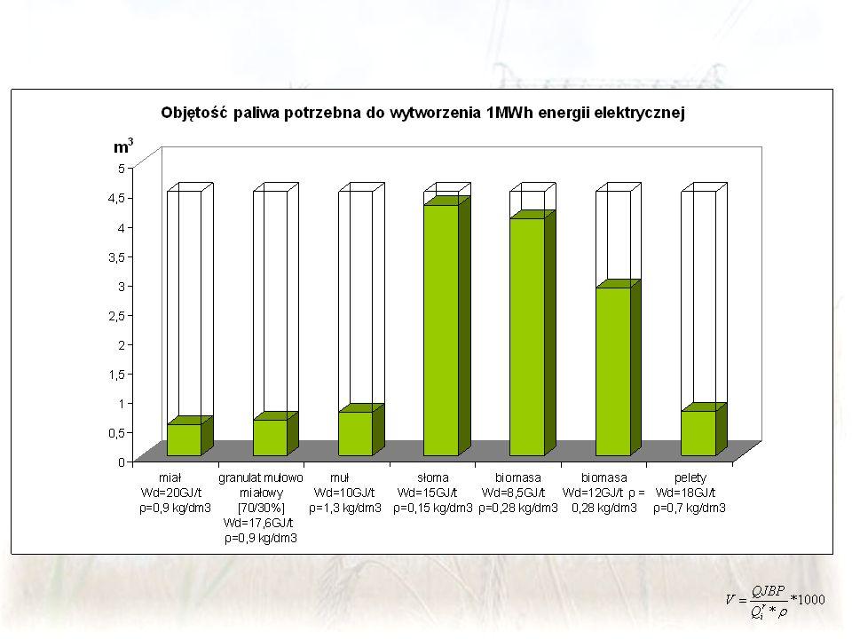 Elektrownia Jaworzno III/II – wybrane wnioski Duża zawartość tłuszczu w mączce mięsno-kostnej powoduje trudności transportem pneumatycznym.