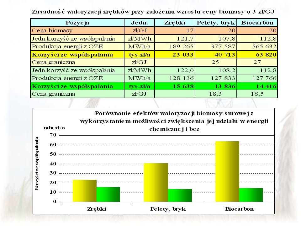Elektrownia Siersza – wybrane wnioski Podczas przeprowadzonych prób nie stwierdzono żadnych negatywnych zjawisk wpływających na ewentualne pogorszenie parametrów uzyskiwanych przez kocioł Podczas przeglądu kotła po wykonanych próbach nie zauważono negatywnych skutków, zarówno jeśli chodzi o czystość powierzchni ogrzewalnych jak również stan podajników węgla W kotle OFz-425 można spalać do 10% biomasy, warunkiem aby taki udział uzyskać jest budowa osobnej linii podawania biomasy Nie można podawać samych zrębek do zasobnika przykotłowego ze względu na możliwość zawieszania się w zasobniku jak również występujące przedmuchy z układu podajników węgla