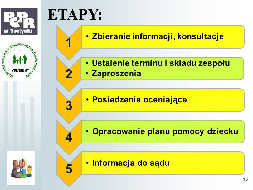 1 Zbieranie informacji, konsultacje 2 Ustalenie terminu i składu zespołu Zaproszenia 3 Posiedzenie oceniające 4 Opracowanie planu pomocy dziecku 5 Inf