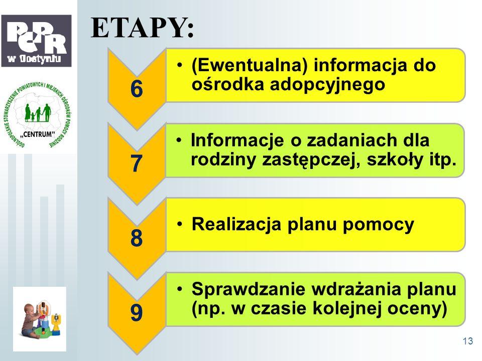 6 (Ewentualna) informacja do ośrodka adopcyjnego 7 Informacje o zadaniach dla rodziny zastępczej, szkoły itp. 8 Realizacja planu pomocy 9 Sprawdzanie