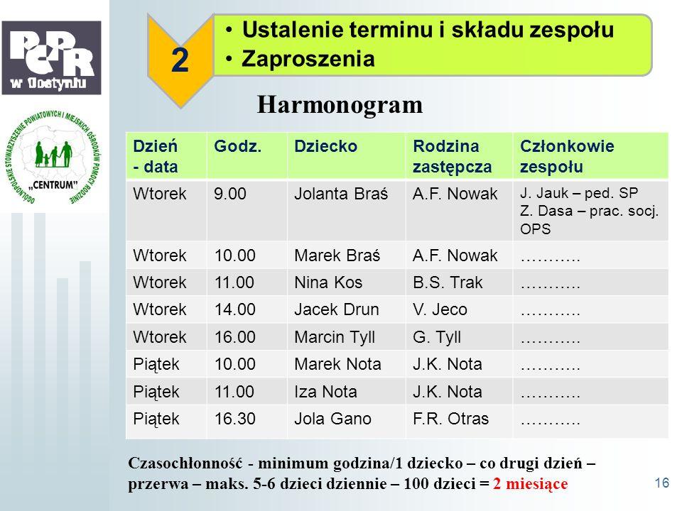 Ustalenie terminu i składu zespołu Zaproszenia 2 16 Harmonogram Dzień - data Godz.DzieckoRodzina zastępcza Członkowie zespołu Wtorek9.00Jolanta BraśA.