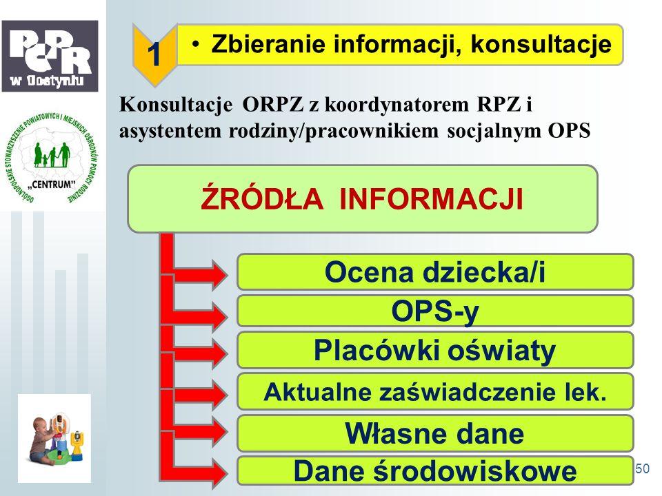 1 Zbieranie informacji, konsultacje Konsultacje ORPZ z koordynatorem RPZ i asystentem rodziny/pracownikiem socjalnym OPS ŹRÓDŁA INFORMACJI OPS-y Ocena