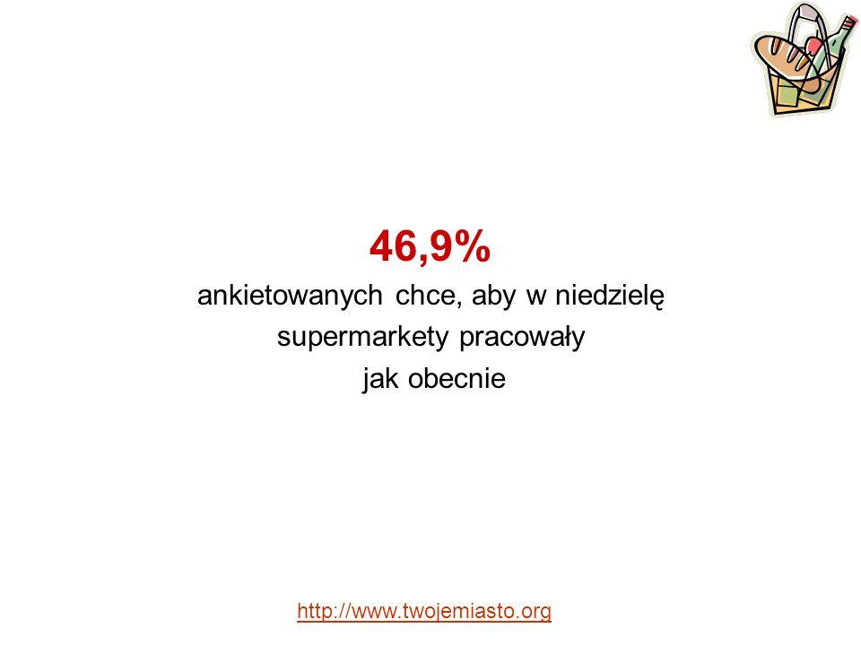 46,9% ankietowanych chce, aby w niedzielę supermarkety pracowały jak obecnie http://www.twojemiasto.org