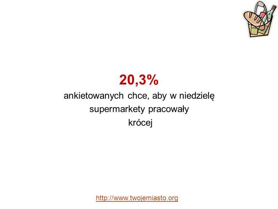 20,3% ankietowanych chce, aby w niedzielę supermarkety pracowały krócej http://www.twojemiasto.org