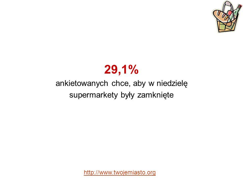 29,1% ankietowanych chce, aby w niedzielę supermarkety były zamknięte http://www.twojemiasto.org