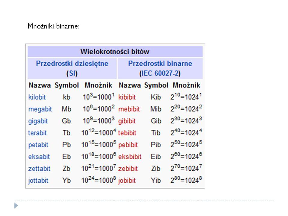 Mnożniki binarne: