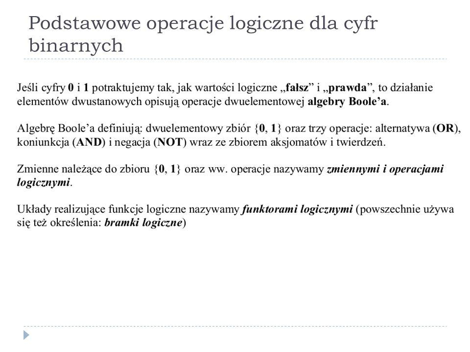 Podstawowe operacje logiczne dla cyfr binarnych