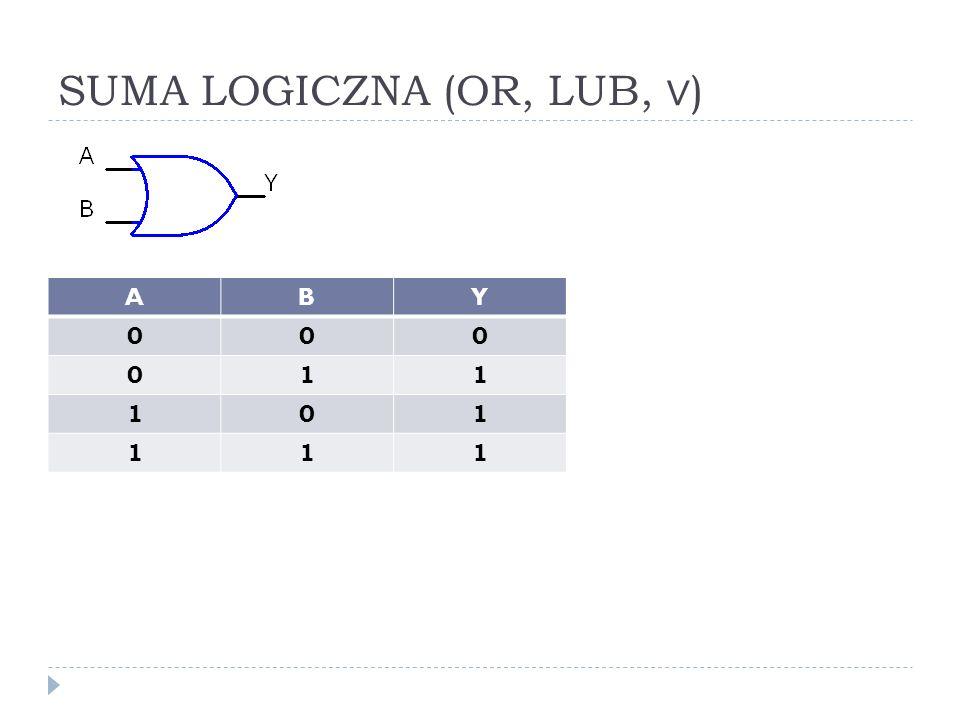 ILOCZYN LOGICZNY (AND, I, ) ABY 000 010 100 111