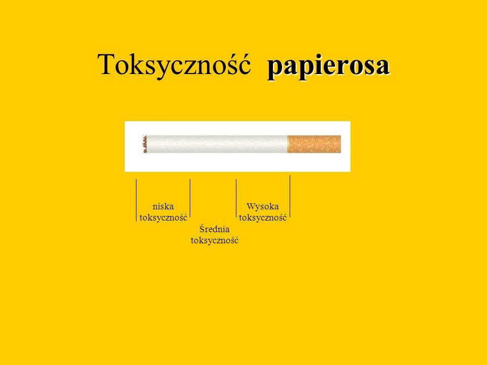 papierosa Toksyczność papierosa Średnia toksyczność Wysoka toksyczność niska toksyczność