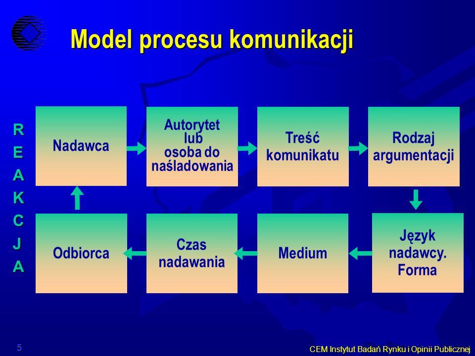 CEM Instytut Badań Rynku i Opinii Publicznej 5 Model procesu komunikacji Model procesu komunikacji REAKCJA Nadawca Autorytet lub osoba do naśladowania