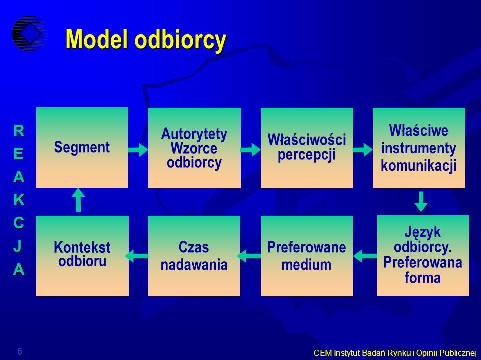 CEM Instytut Badań Rynku i Opinii Publicznej 6 Model odbiorcy REAKCJA Segment Autorytety Wzorce odbiorcy Właściwości percepcji Właściwe instrumenty ko