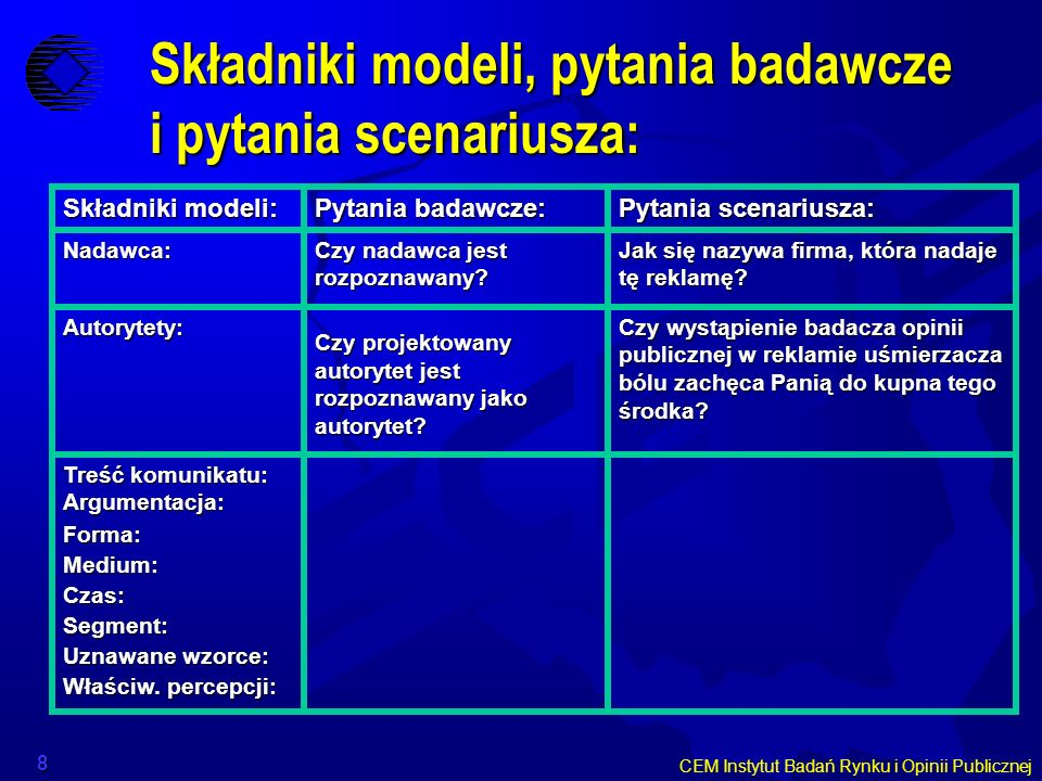 CEM Instytut Badań Rynku i Opinii Publicznej 8 Składniki modeli, pytania badawcze i pytania scenariusza: Składniki modeli: Pytania badawcze: Pytania s