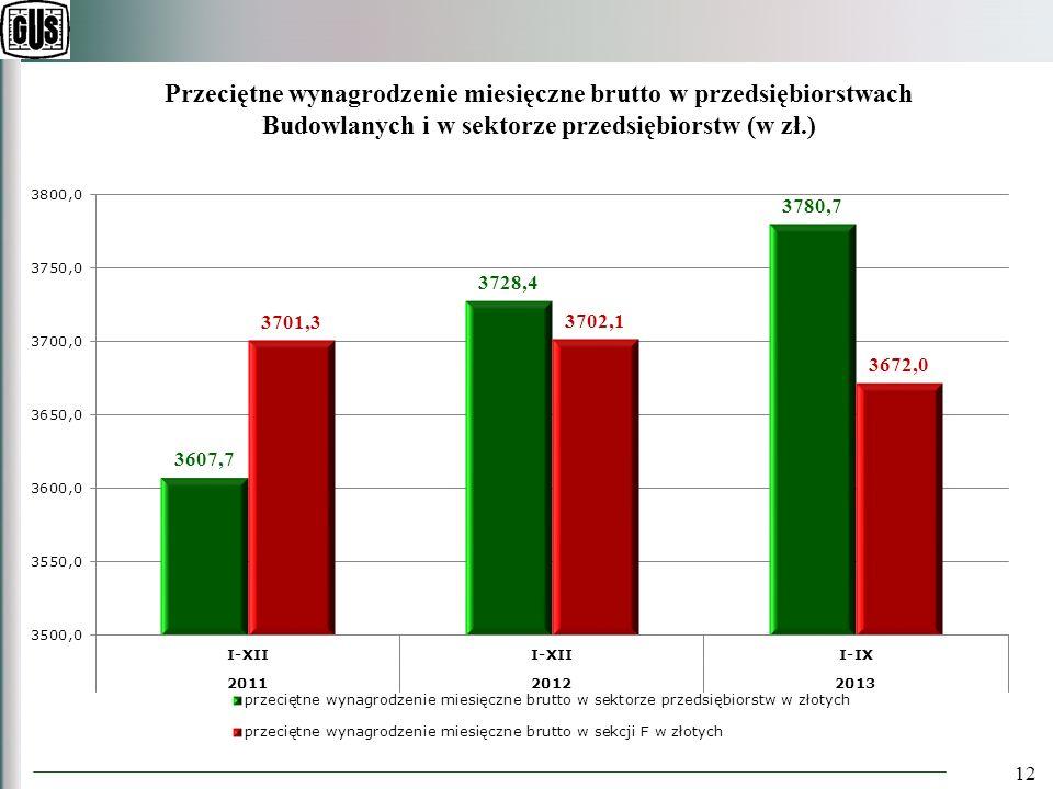 12 Przeciętne wynagrodzenie miesięczne brutto w przedsiębiorstwach Budowlanych i w sektorze przedsiębiorstw (w zł.)