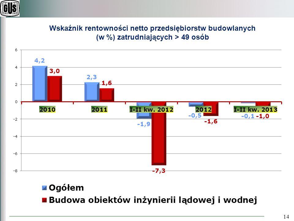 14 Wskaźnik rentowności netto przedsiębiorstw budowlanych (w %) zatrudniających > 49 osób