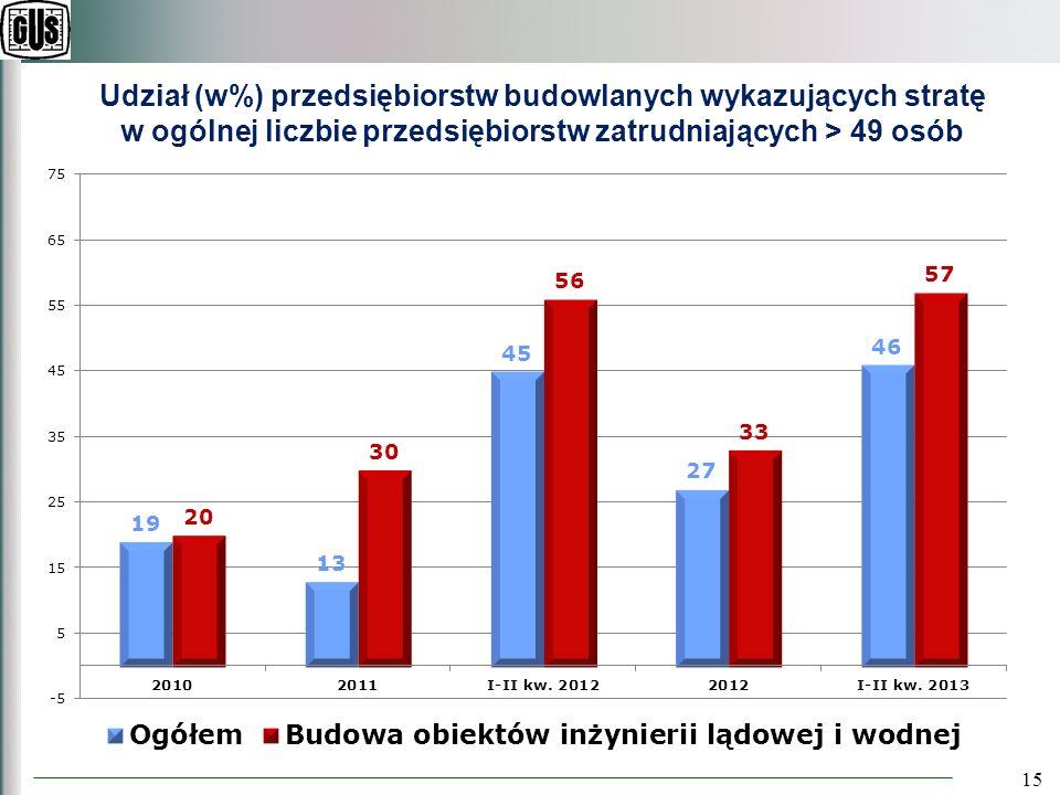 15 Udział (w%) przedsiębiorstw budowlanych wykazujących stratę w ogólnej liczbie przedsiębiorstw zatrudniających > 49 osób