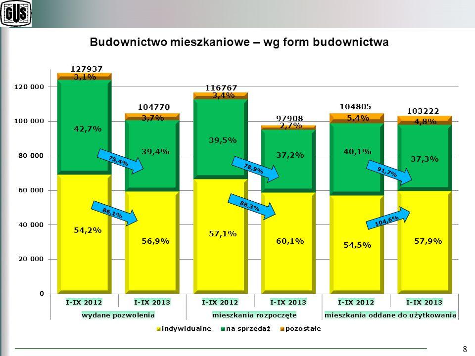 8 Budownictwo mieszkaniowe – wg form budownictwa 104805 86,1% 75,4% 91,7% 104,6%