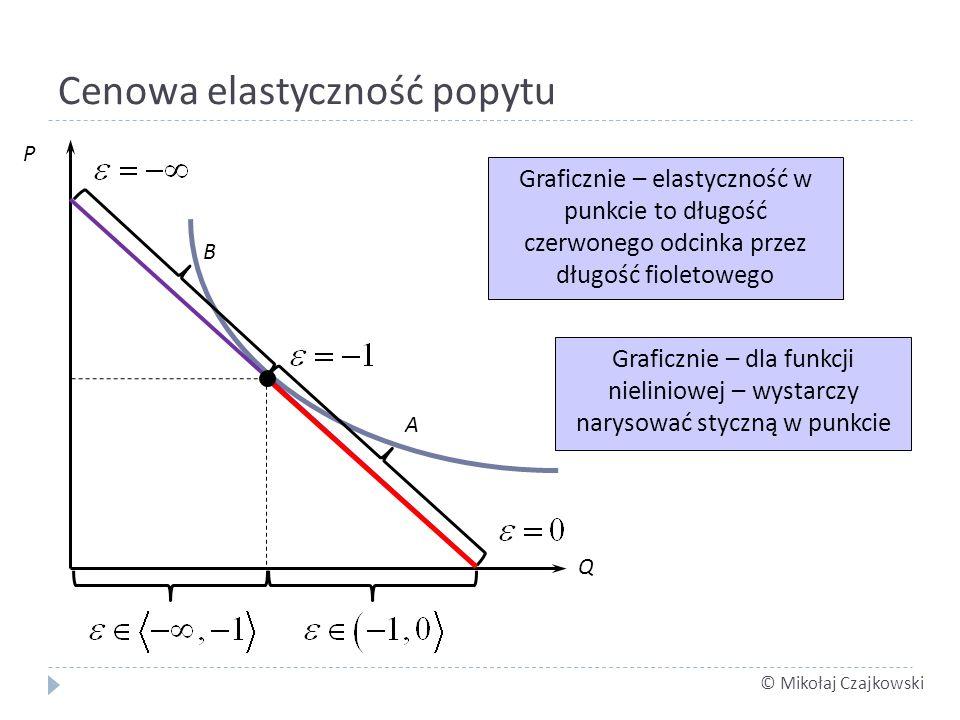 © Mikołaj Czajkowski Cenowa elastyczność popytu Q P A B Graficznie – elastyczność w punkcie to długość czerwonego odcinka przez długość fioletowego Graficznie – dla funkcji nieliniowej – wystarczy narysować styczną w punkcie