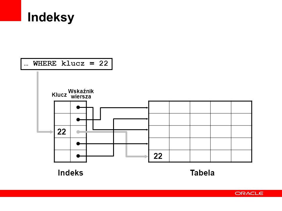 Indeksy 22 IndeksTabela Klucz Wskaźnik wiersza … WHERE klucz = 22